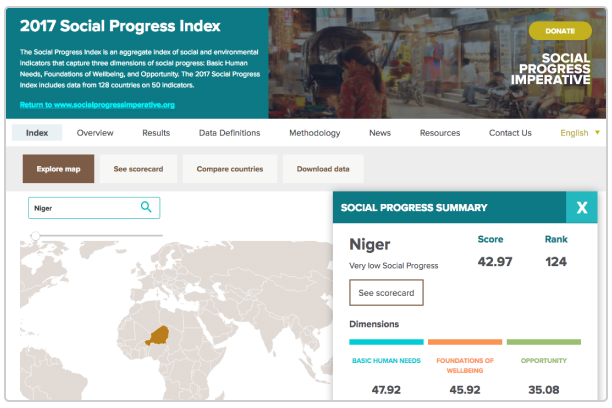 Social Progress Index 2017